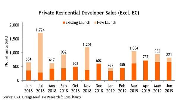Treasure at Tampines news private residential developer sales in June